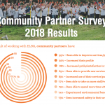 Community Survey: You said, we did